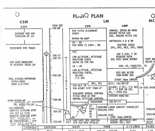 Apollo Flight Plan
